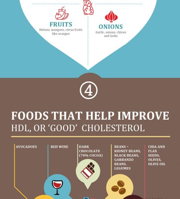 Best Foods for a Healthy Heart – Infographic