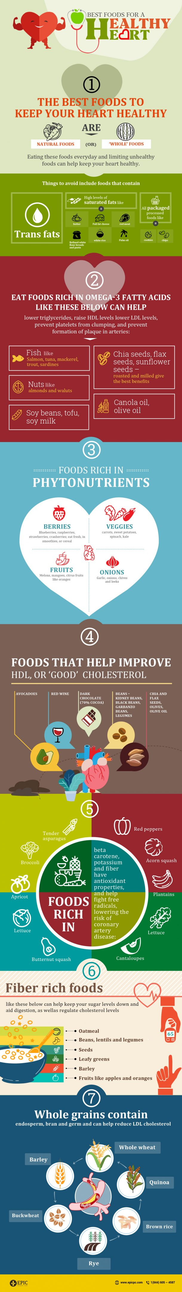 Foods for healthy heart infographic