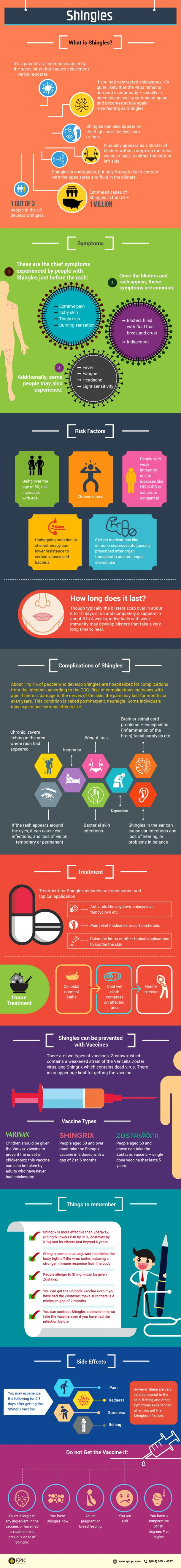 shingles infographic