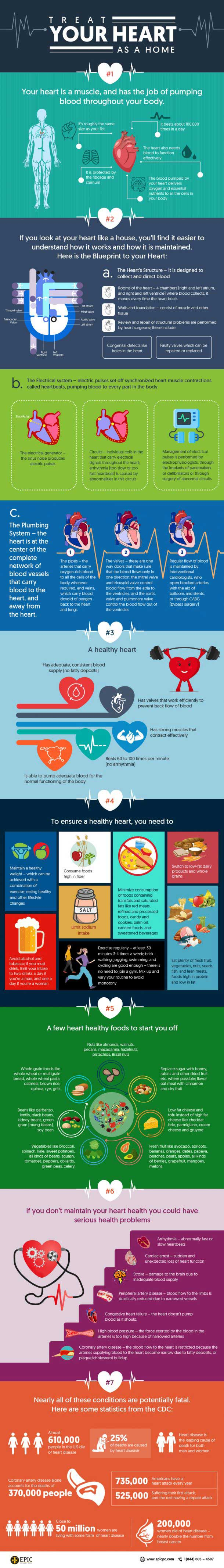 american-heart-month-know-about-heart