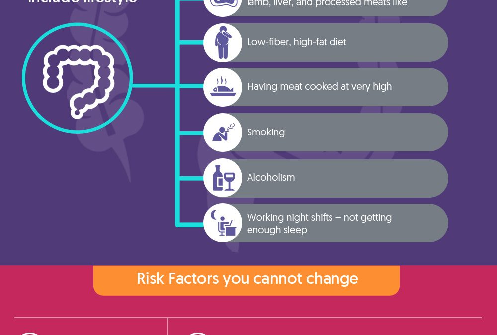 Facts and Precautions of Colorectal Cancer – Infographic