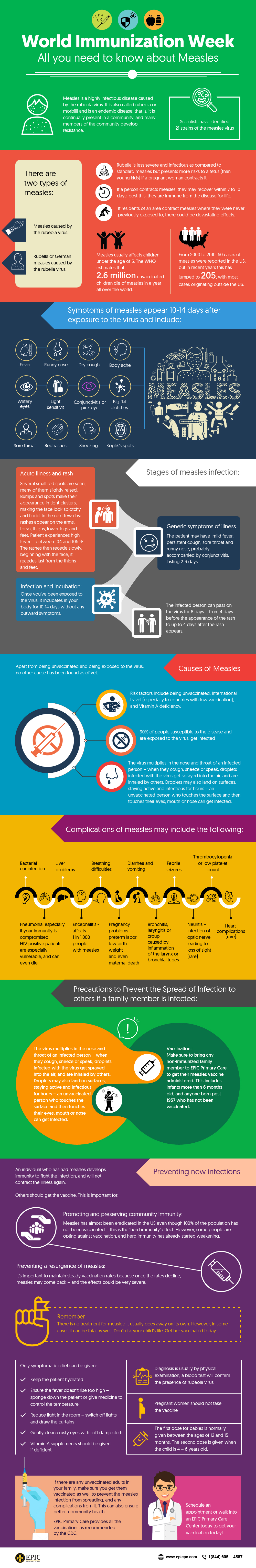 World Immunization Week: All You Need to Know About Measles – Infographic