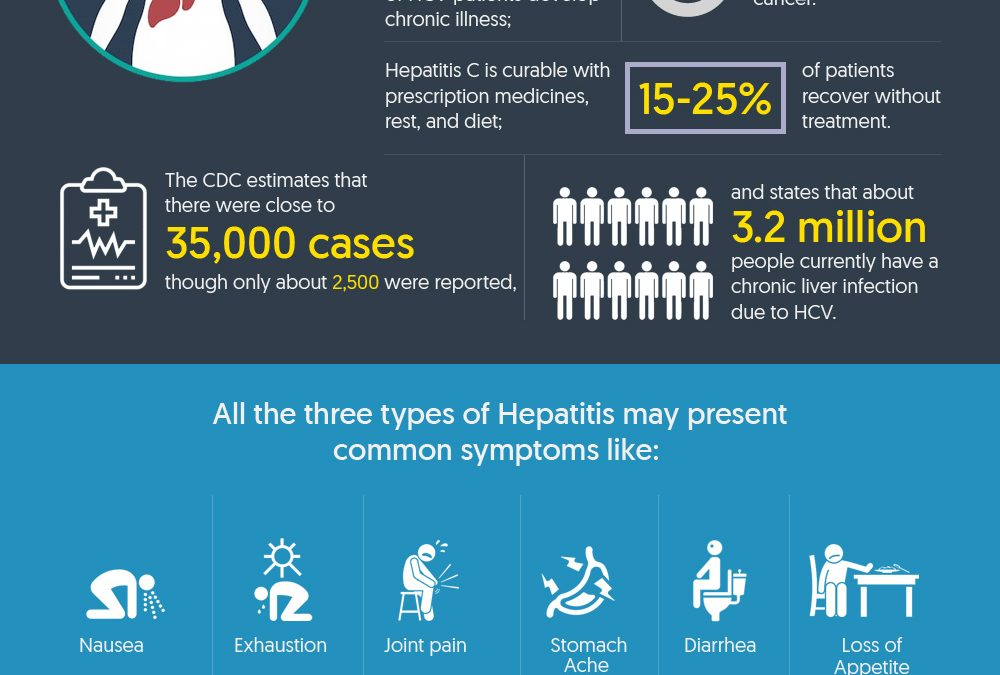 Hepatitis Awareness Month: All You Need to Know About Viral Hepatitis
