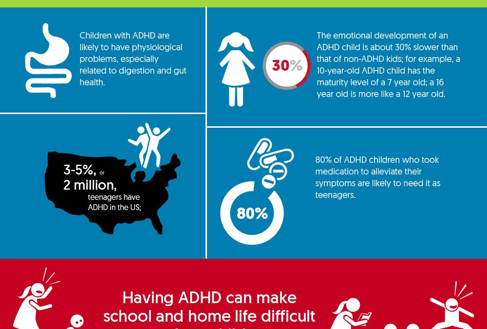 Everything You Need to Know about Attention Deficit Hyperactivity Disorder (ADHD)