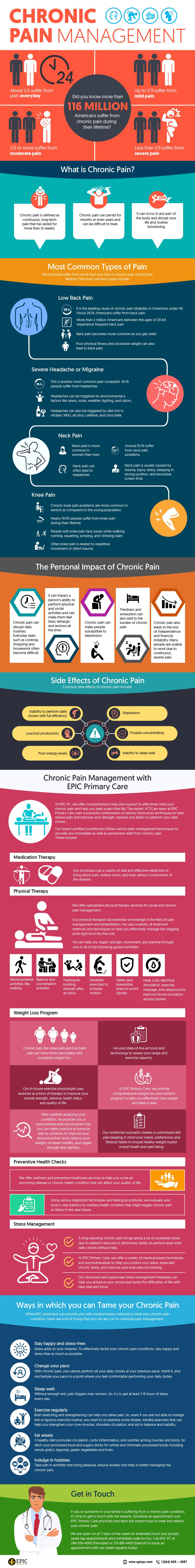 Everything You Need to Know about Chronic Pain Management