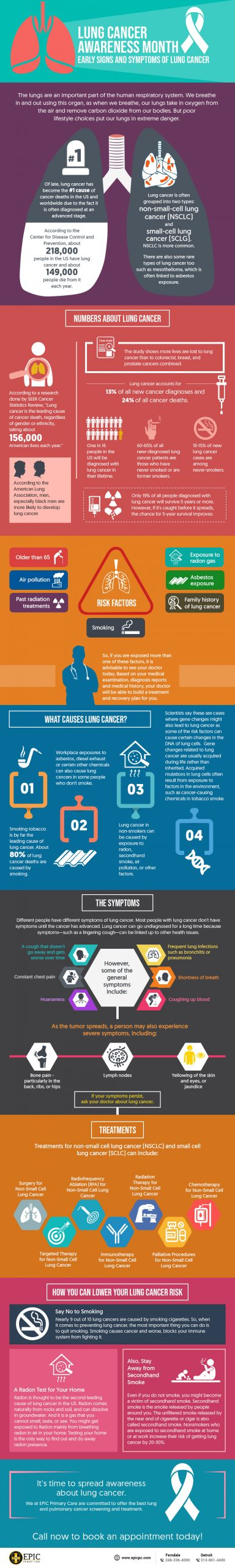 Lung Cancer Awareness Month: Early Signs and Symptoms of Lung Cancer